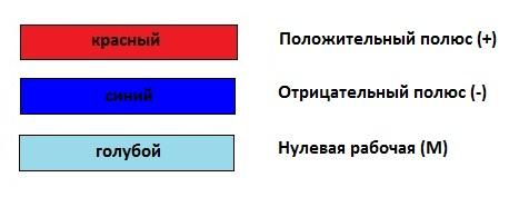 Цветовая маркировка проводов и шин