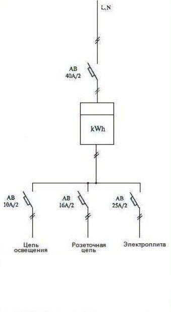 Как сделать разводку электропроводки в доме видео