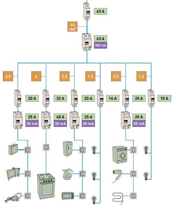 Схема проводки электричества в квартире.
