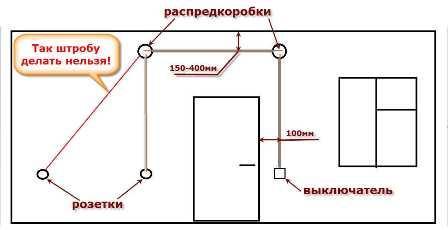 shtroblenie_sten_штробление_стен