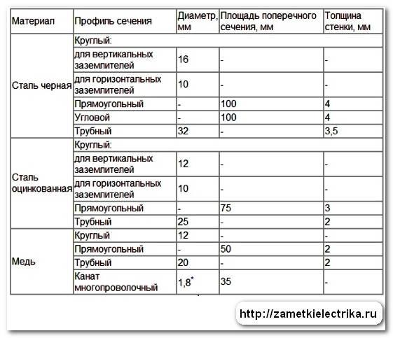 kontur_zazemleniya_контур_заземления_10