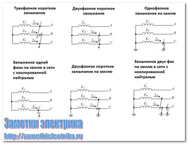 povrezhdeniya_v_elektroustanovkax_повреждения_в_электроустановках