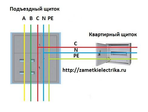 Распределительный щиток для стройплощадки