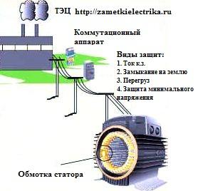 vidy_zashhit_elektrodvigatelej_виды_защит_электродвигателей