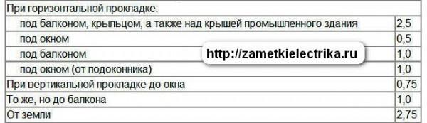 naruzhnaya_elektroprovodka_наружная_электропроводка