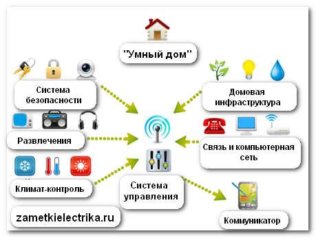 sistema_umnyj_dom_система_умный_дом