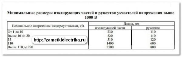 ukazatel_vysokogo_napryazheniya_uvn_указатель_высокого_напряжения_увн