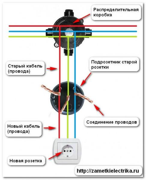 kak_perenesti_rozetku_как_перенести_розетку