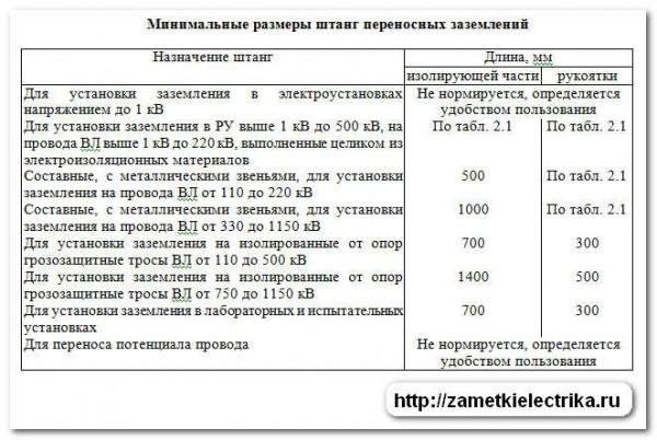 izoliruyushhaya_shtanga_изолирующая_штанга