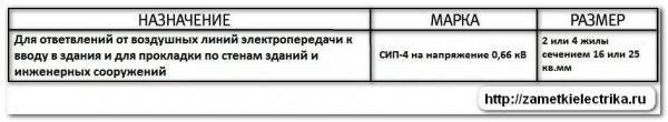 marka_kabelej_i_provodov_марка_кабелей_и_проводов