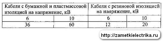 ispytanie_kabelya_povyshennym_napryazheniem_испытание_кабеля_повышенным_напряжением