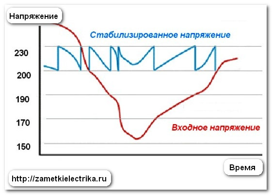 stabilizator_napryazheniya_dlya_doma_стабилизатор_напряжения_для_дома_10