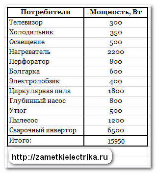 vybor_stabilizatora_napryazheniya_выбор_стабилизатора_напряжения_1