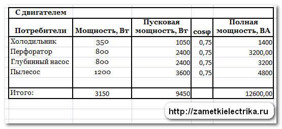 vybor_stabilizatora_napryazheniya_выбор_стабилизатора_напряжения_10