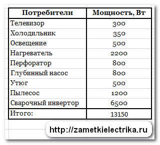 vybor_stabilizatora_napryazheniya_выбор_стабилизатора_напряжения_5