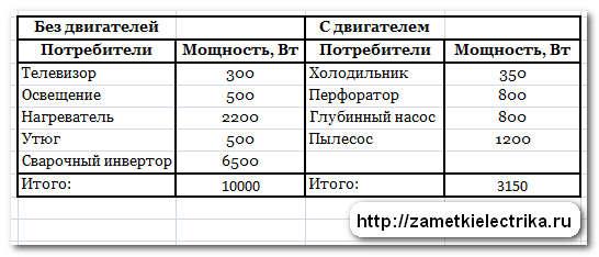 vybor_stabilizatora_napryazheniya_выбор_стабилизатора_напряжения_6