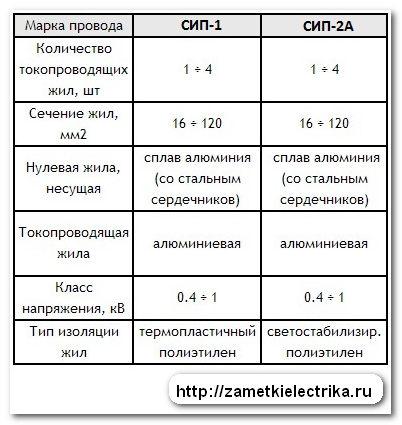 xarakteristiki_sip_характеристики_сип_7