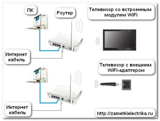 kak_podklyuchit_televizor_k_internetu_как_подключить_телевизор_к_интернету_21