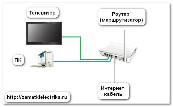 kak_podklyuchit_televizor_k_internetu_как_подключить_телевизор_к_интернету_23