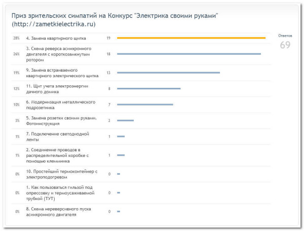 konkurs_elektrika_svoimi_rukami_электрика_своими_руками_2