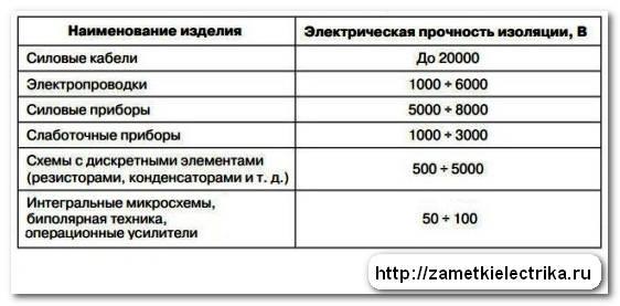 perenapryazhenie_перенапряжение_2