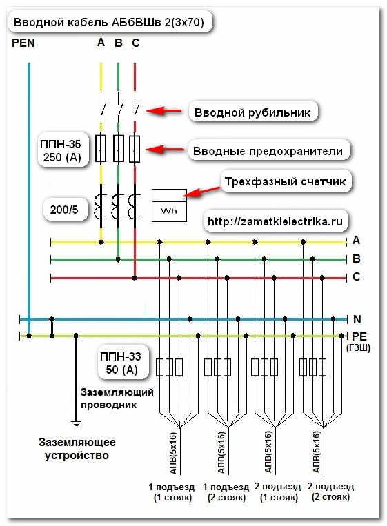 Вводной кабель марки АВБбШв