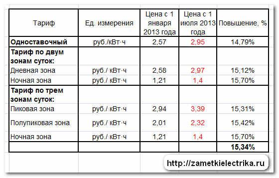 tarify_dlya_naseleniya_na_elektroenergiyu_2013_тарифы_для_населения_на_электроэнергию_2013
