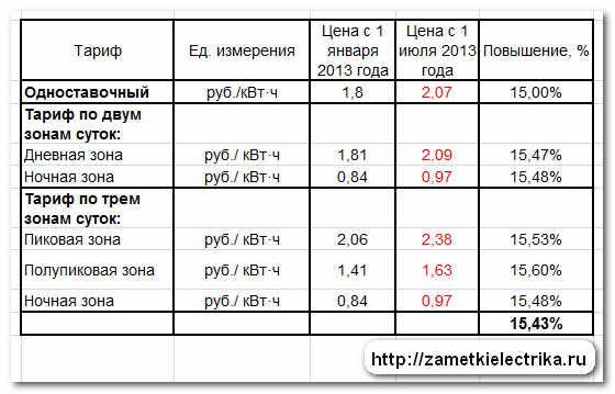 tarify_dlya_naseleniya_na_elektroenergiyu_2013_тарифы_для_населения_на_электроэнергию_2013_1