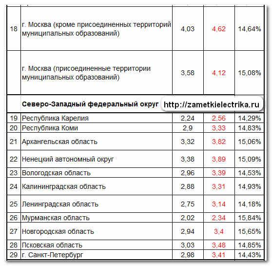 tarify_dlya_naseleniya_na_elektroenergiyu_2013_тарифы_для_населения_на_электроэнергию_2013_3