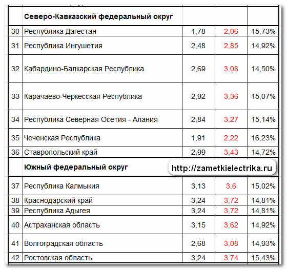 tarify_dlya_naseleniya_na_elektroenergiyu_2013_тарифы_для_населения_на_электроэнергию_2013_4