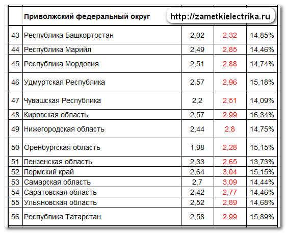 tarify_dlya_naseleniya_na_elektroenergiyu_2013_тарифы_для_населения_на_электроэнергию_2013_5