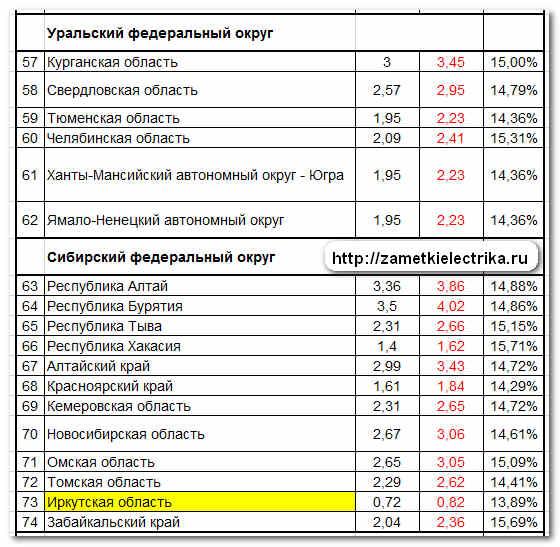 tarify_dlya_naseleniya_na_elektroenergiyu_2013_тарифы_для_населения_на_электроэнергию_2013_6