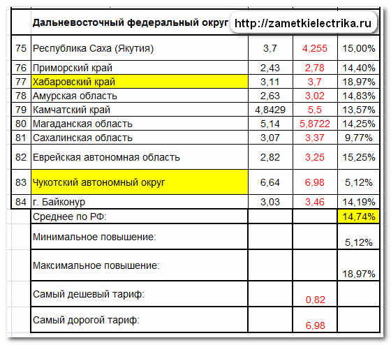 tarify_dlya_naseleniya_na_elektroenergiyu_2013_тарифы_для_населения_на_электроэнергию_2013_7