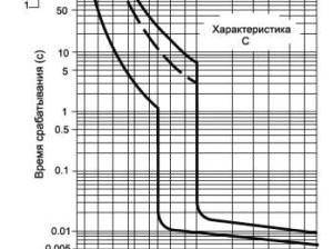 vremya_tokovye_xarakteristiki_avtomaticheskix_vyklyuchatelej_время_токовые_характеристики_автоматических_выключателей