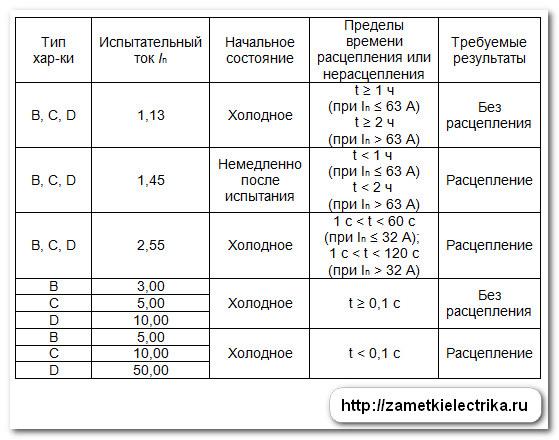 vremya_tokovye_xarakteristiki_avtomaticheskix_vyklyuchatelej_19