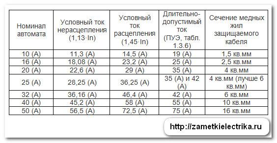 vremya_tokovye_xarakteristiki_avtomaticheskix_vyklyuchatelej_21