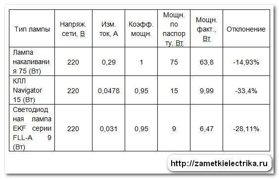 sravnenie_lamp_po_temperature_nagreva_i_potreblyaemoj_moshhnosti_сравнение_ламп_по_температуре_нагрева_и_потребляемой_мощности_17