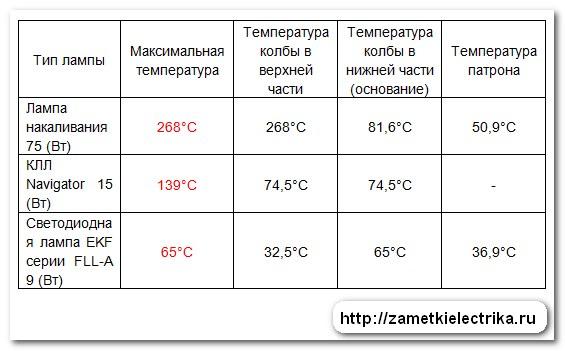 sravnenie_lamp_po_temperature_nagreva_i_potreblyaemoj_moshhnosti_сравнение_ламп_по_температуре_нагрева_и_потребляемой_мощности_18