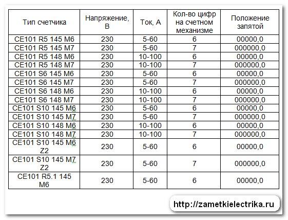 Счетчик ЦЭ6807Б, тип корпуса