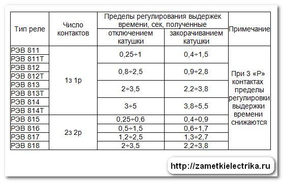 rele_vremeni_rev-814_реле_времени_РЭВ-814_6