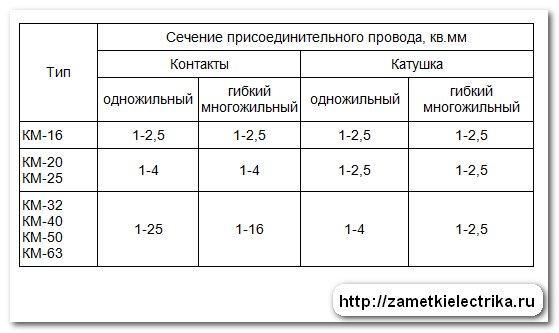 modulnyj_kontaktor_km-40_модульный_контактор_КМ-40_39