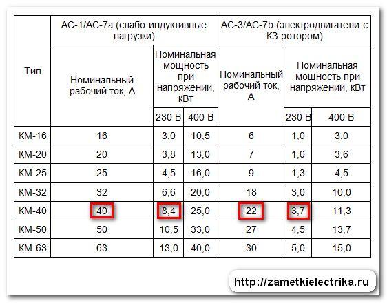 modulnyj_kontaktor_km-40_модульный_контактор_КМ-40_40