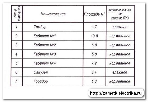 proekt_elektrosnabzheniya_ofisa_проект_электроснабжения_офиса_15