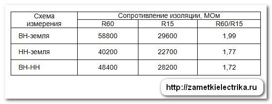 ispytaniya_silovogo_transformatora_tmg11
