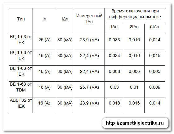 Сборка трехфазного распределительного щита на дифавтоматах
