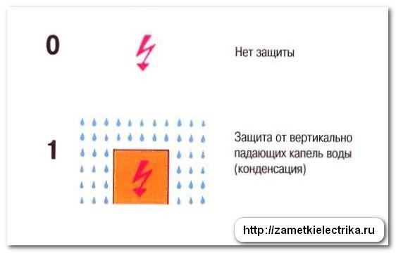 rasshifrovka_stepeni_zashhity_ip_расшифровка_степени_защиты_ip_17