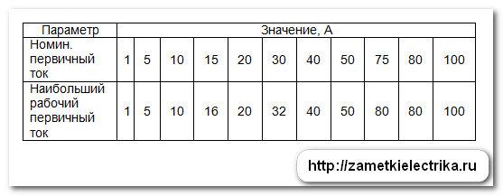 peregruzka_transformatorov_toka_перегрузка_трансформаторов_тока_10