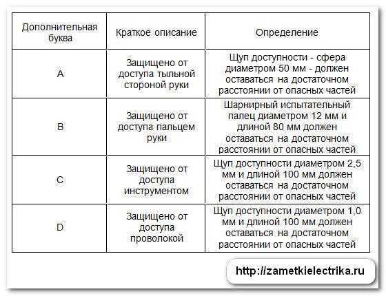 rasshifrovka_stepeni_zashhity_ip_расшифровка_степени_защиты_ip_22