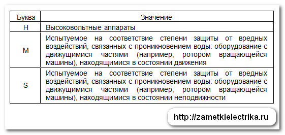 rasshifrovka_stepeni_zashhity_ip_расшифровка_степени_защиты_ip_23