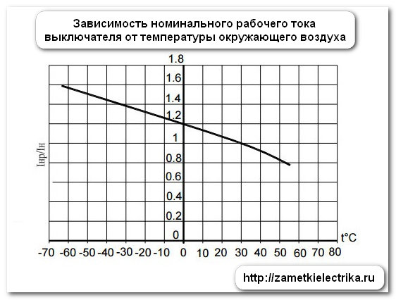 metodika_proverki_rascepitelej_avtomatov_va-57-31_методика_проверки_расцепителей_автоматов_ВА-57-31_14